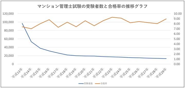 マンション管理士試験の受験者数と合格率の推移